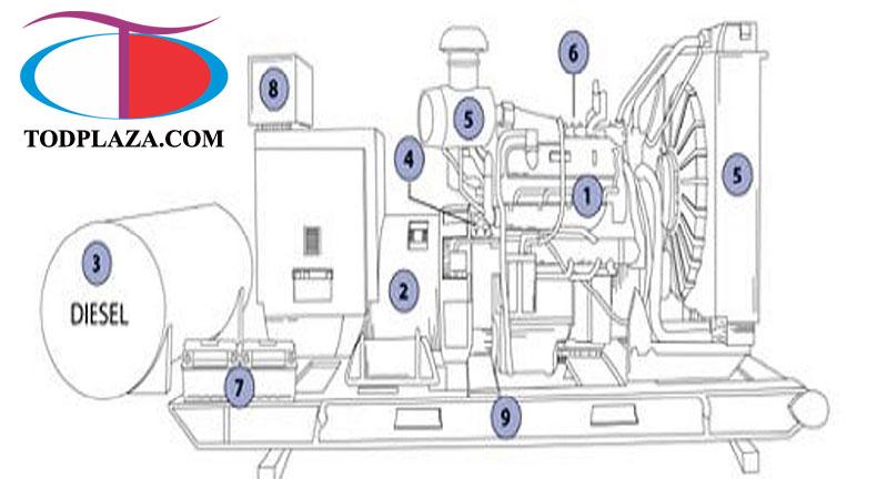 Các bộ phận trong cấu tạo máy phát điện